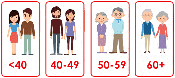 select your age
